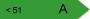 Etiquette de classement énergétique du logement : A
